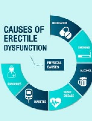 Erectile Dysfunction Symptoms, Causes and Treatment
